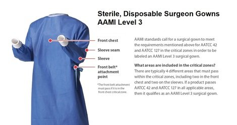 Disposable Surgeon Gown AAMI Level 3